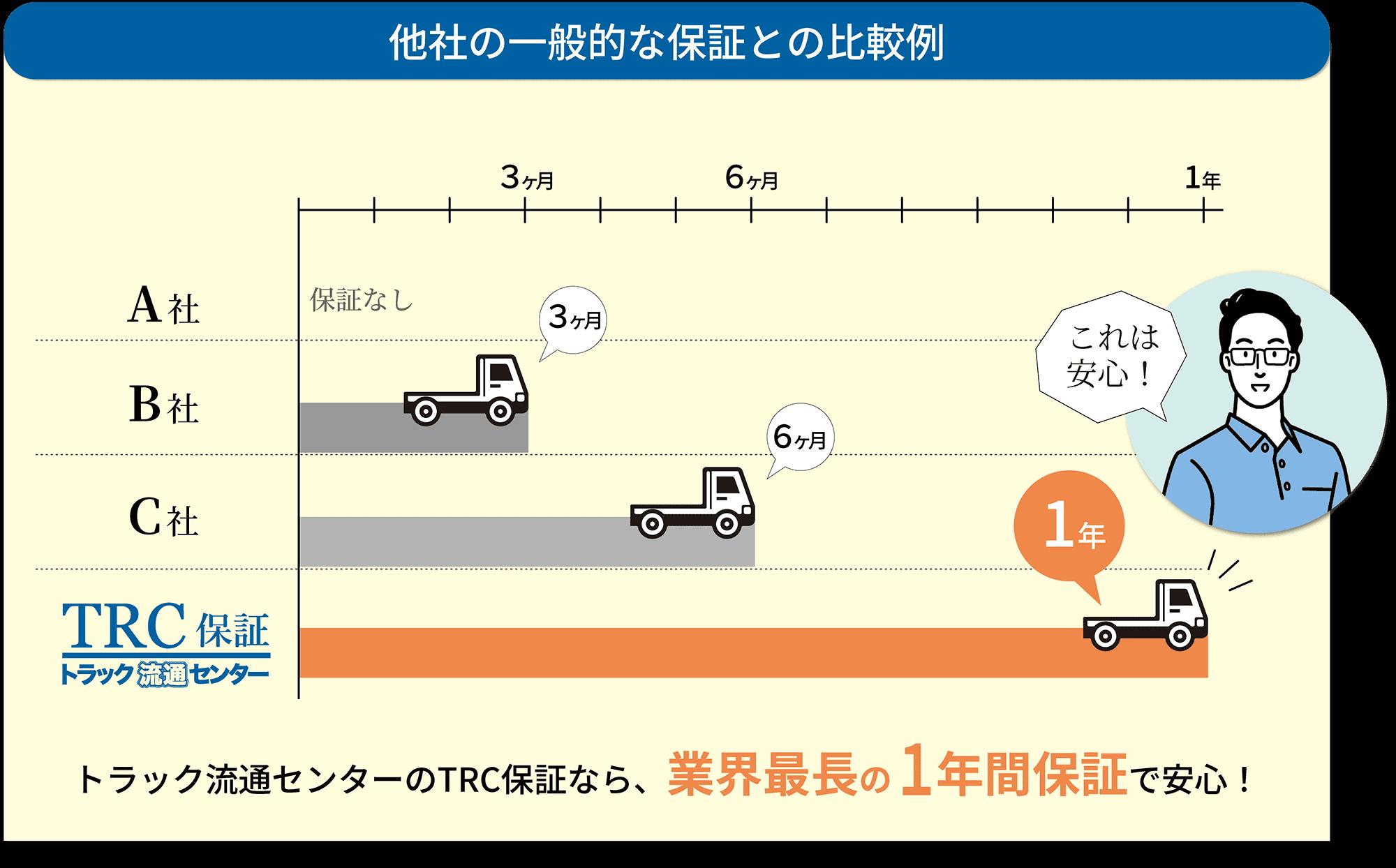 他社の一般的な保証との比較例