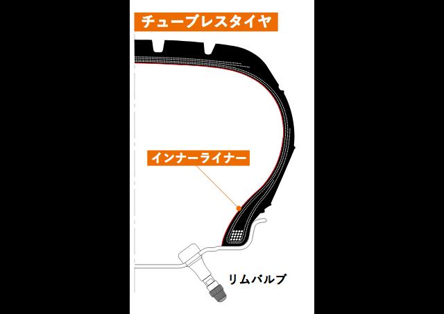 インナーチューブを使用しないチューブレスタイヤ