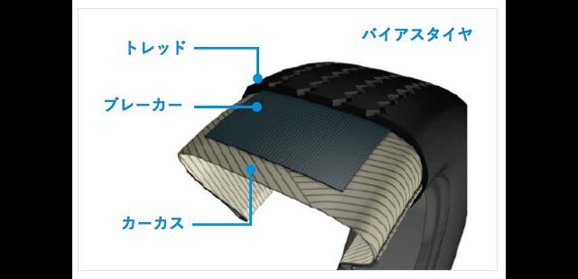 タイヤの骨格部カーカスが斜めに配置されたバイアスタイヤ