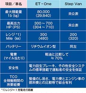 (表1)Xos電動トラック主要諸元 *1)レンジ= 1 充電走行距離...ザ・トラック