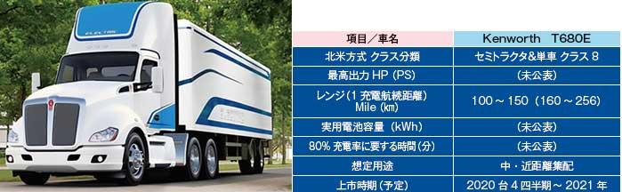 Paccar 社のケンワースKenworth T681E型車(左)(表3)ケンワースKenworth車の電動車の概要(右)...ザ・トラック