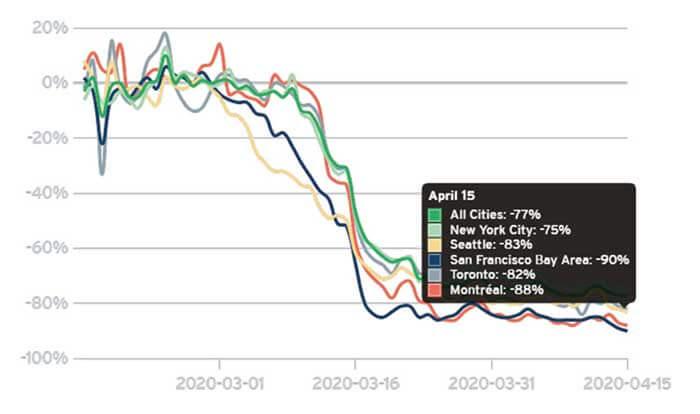 図10:発生前と比較して公共交通の需要が大きく落ち込んでいることを示すグラフ...ザ・トラック