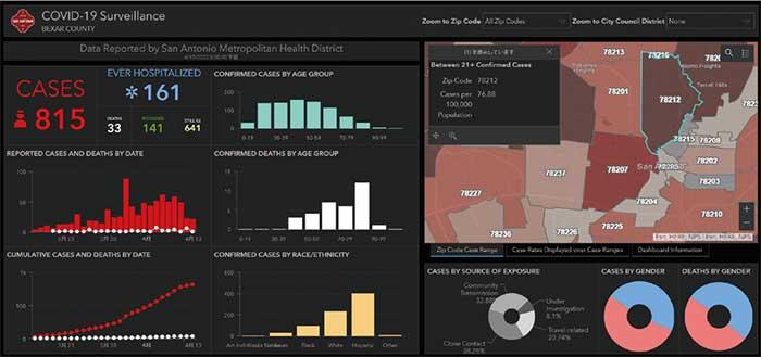 図3:テキサス州San Antonio 市で提供されている新型コロナ感染リアルタイム情報サイト...ザ・トラック