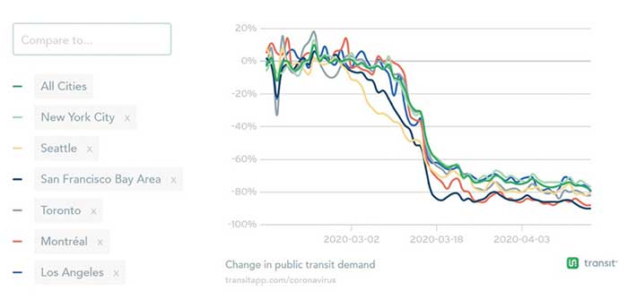 【図1.北米主要都市における公共交通需要推移(2/15以降 4/16時点)】...ザ・トラック