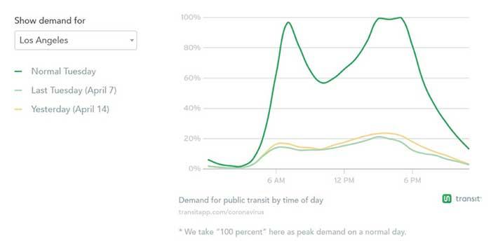 【図2.公共交通需要日当たりの変化(LA市 平常時からの変化)】...ザ・トラック