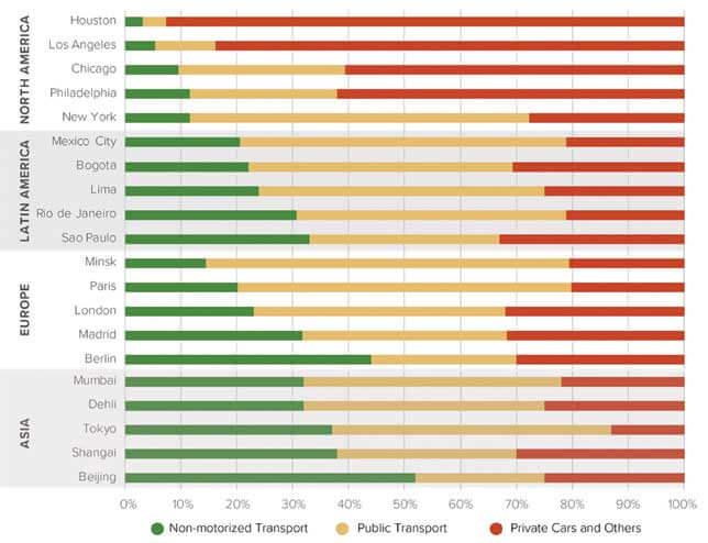 【図3.世界主要都市の交通分担率―北中南米・欧州・アジア】(New Climate Economies 2018 Citiesより 図表作成はCoalition for Urban Transitions)...ザ・トラック