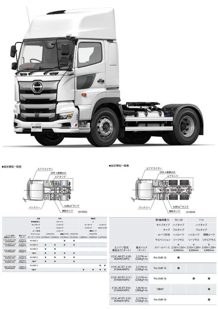 安全装備を大幅に拡充させて登場の「日野プロフィア」トラクターシリーズ...ザ・トラック