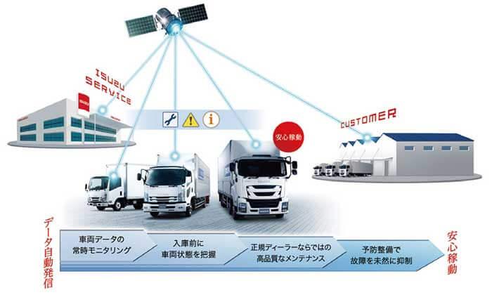 今回のフォワード改良により、いすゞの全トラックシリーズがコネクテッド化した...ザ・トラック
