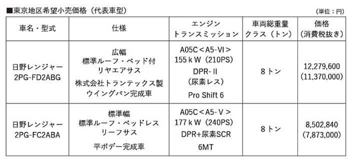 東京地区希望小売価格(代表者型)...ザ・トラック
