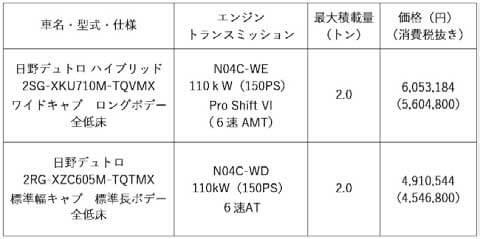 東京地区希望小売価格(代表車型)...ザ・トラック