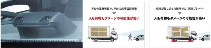 国内小型トラック初のステレオカメラを採用するなど先進の安全性のレベルを向上させている...ザ・トラック