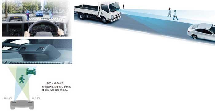 小型トラック初のステレオカメラの搭載により危険回避をサポート...ザ・トラック
