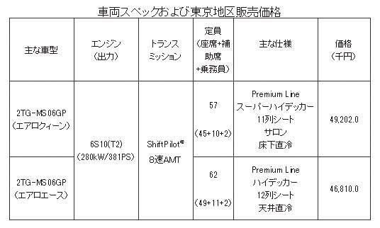 車両スペックおよび東京地区販売価格...ザ・トラック