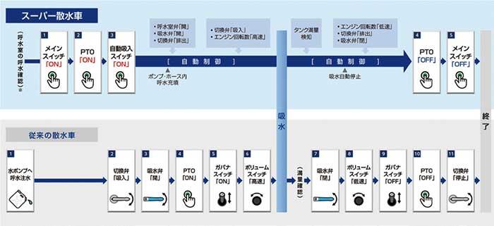■散水車の吸水作業フロー比較図...ザ・トラック