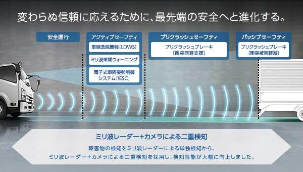 ミリ波レーダーとカメラによる二重確認でさらなる安全性を追求...ザ・トラック