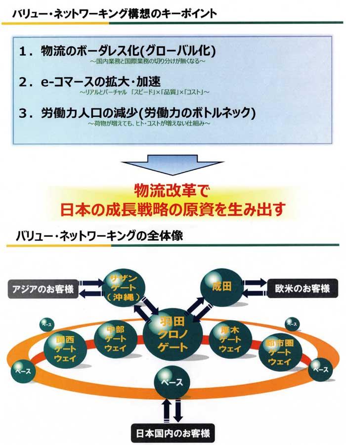 バリュー・ネットワーキング構想のキーポイントとバリュー・ネットワーキングの全体像...ザ・トラック