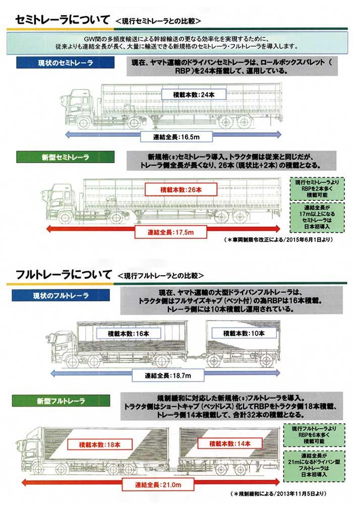 セミトレーラーについて<現行セミトレーラ、現行フルトレーラとの比較>...ザ・トラック