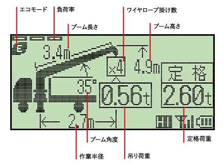 定格荷重や負荷率などの情報が手元で確認できる...ザ・トラック