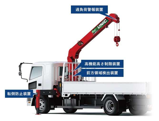 クレーンの状態と限界が分かる安心機能を搭載...ザ・トラック