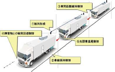 開発コンセプトの詳細は本文参照=提供:新エネルギー・産業技術総合開発機構(NEDO)=...ザ・トラック