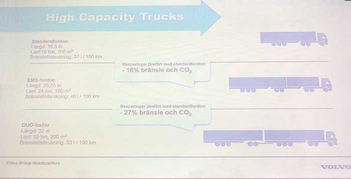 人口希薄なスカンディナヴィア地域では、欧州圏内でも道路輸送効率を高いレベルで維持することは物流上の要諦である。ボルボが作成した資料は、欧州の一般路では運用されていない大型長大連結車の規格が示されている。上段:連結全長16.5mのセミトレ(欧州全域で標準的仕様)/積載容積100㎥/積載重量16ton/燃料消費率37L@100㎞、中段:連結全長25.25m/積載容積160㎥/積載重量24ton/燃料消費率48L@100km、下段:連結全長32m/積載容積200㎥/積載重量32ton/燃料消費率53L@100㎞。VOLVOやSCANIAブランド車に600馬力級の大出力エンジン搭載車があるのはこうした需要に応える為でもある。...ザ・トラック