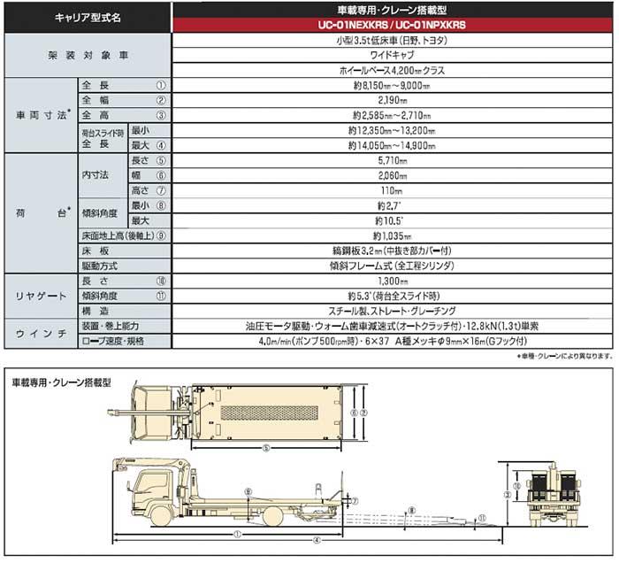 クレーンを搭載したモデル『UC-01 NEXKRS』主要諸元...ザ・トラック