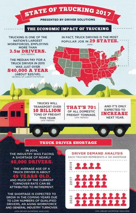 アメリカのトラックドライバー不足説明図...ザ・トラック
