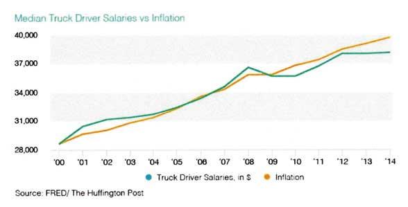 アメリカのトラックドライバー賃金推移(インフレ率と対比)...ザ・トラック