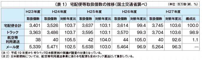 (表1)宅配便等取扱個数の推移(国土交通省調べ)...ザ・トラック