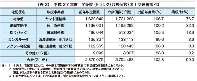 (表2)平成27年度 宅配便(トラック)取扱個数(国土交通省調べ)...ザ・トラック