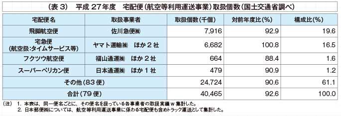 (表3)平成27年度 宅配便(航空等利用運送事業)取扱個数(国土交通省調べ)...ザ・トラック