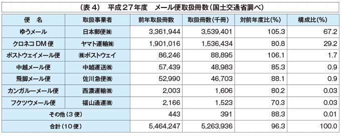 (表4)平成27年度 メール便取扱冊数(国土交通省調べ)...ザ・トラック