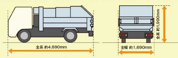 コンパクトなサイズで狭小路での機動性を発揮する...ザ・トラック