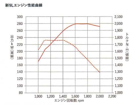 A09C型エンジンの性能曲線(最大の場合)が表示されている...ザ・トラック