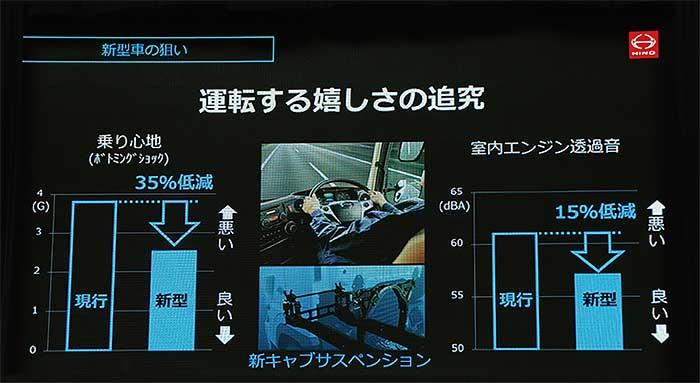 ドライバー重視の設計は随所にもりこまれている...ザ・トラック