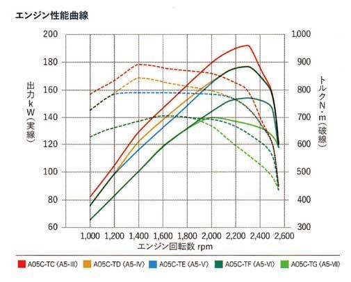 A05C型エンジン性能曲線...ザ・トラック