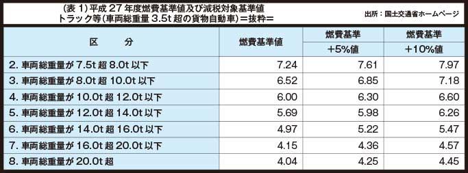 (表1)平成27年度燃費基準値及び減税対象基準値トラック等(車両総重量3.5t超の貨物自動車)=抜粋=...ザ・トラック