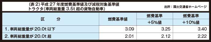 (表2)平成27年度燃費基準値及び減税対象基準値トラクタ(車両総重量3.5t超の貨物自動車)...ザ・トラック