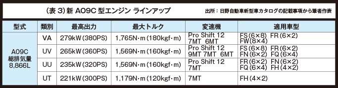(表3)新A09C型エンジンラインアップ...ザ・トラック