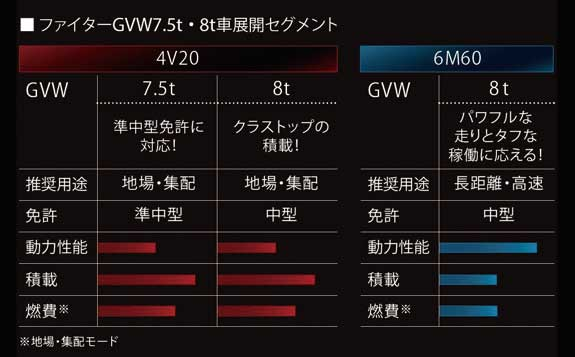 ファイターGVW7.5t・8t車展開セグメント...ザ・トラック