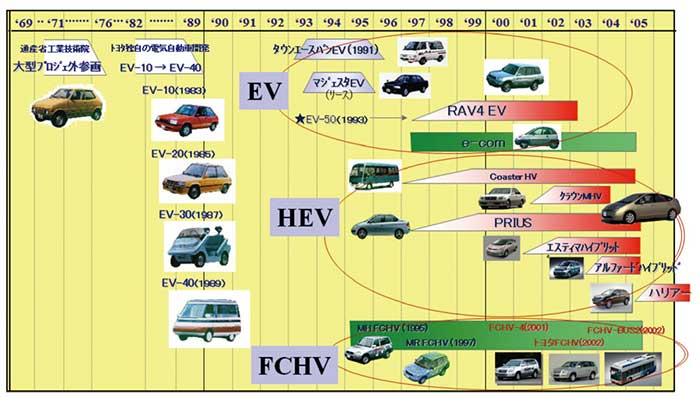 図1:トヨタ自動車におけるEV・HEV・FCHV開発の歴史...ザ・トラック