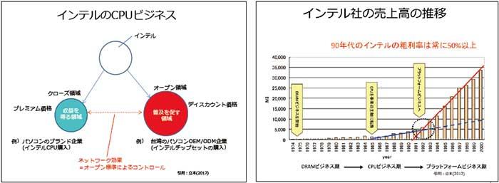 インテルのCPUビジネス(左) インテル社の売上高の推移(右)...ザ・トラック