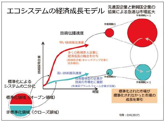 エコシステムの経済成長モデル...ザ・トラック