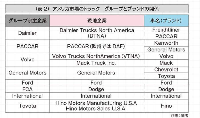 (表2)アメリカ市場のトラック グループとブランドの関係...ザ・トラック