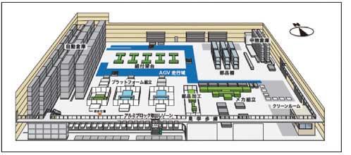 新パワーゲートセンター生産工場のフロアパース図...ザ・トラック