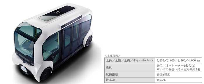 Autono-MaaS専用EV主要諸元...ザ・トラック