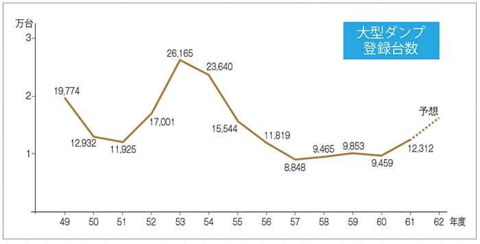 約40年前の大型ダンプ登録台数グラフ…ザ・トラック