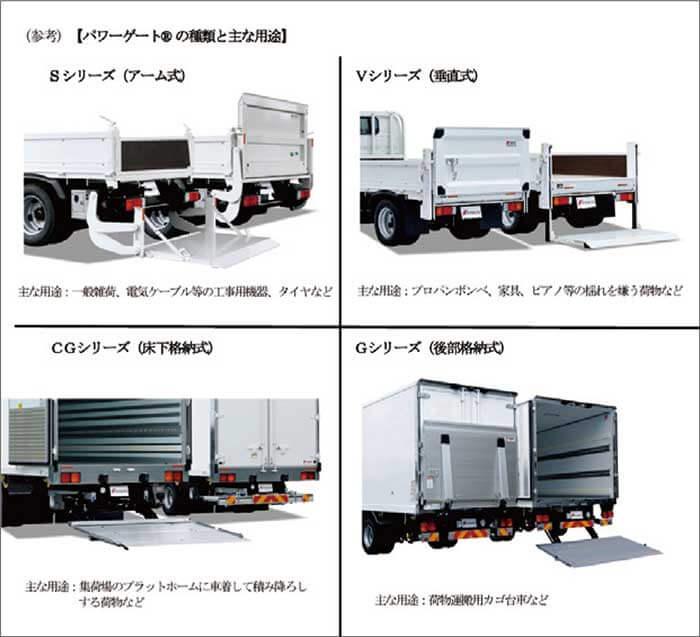 パワーゲートの種類と主な用途…ザ・トラック