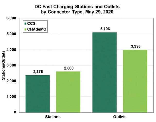 CHAdeMO対CCSの状況…ザ・トラック