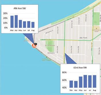 シアトル 通過交通比率推移